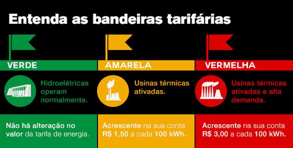 http://revistaimoveis.zap.com.br/imoveis/wp-content/uploads/2015/01/infografico_tarifas.jpg