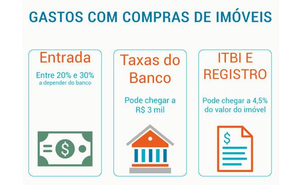tabela_gastos_imovel