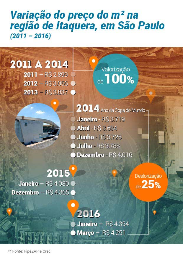 infografico-itaquera